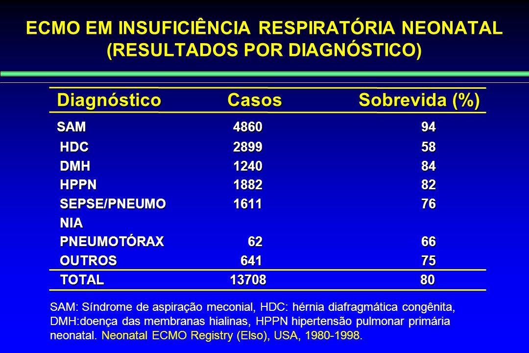 ECMO EM INSUFICIÊNCIA RESPIRATÓRIA NEONATAL (RESULTADOS POR DIAGNÓSTICO) Diagnóstico Casos Sobrevida (%) Diagnóstico Casos Sobrevida (%) SAM 4860 94 S