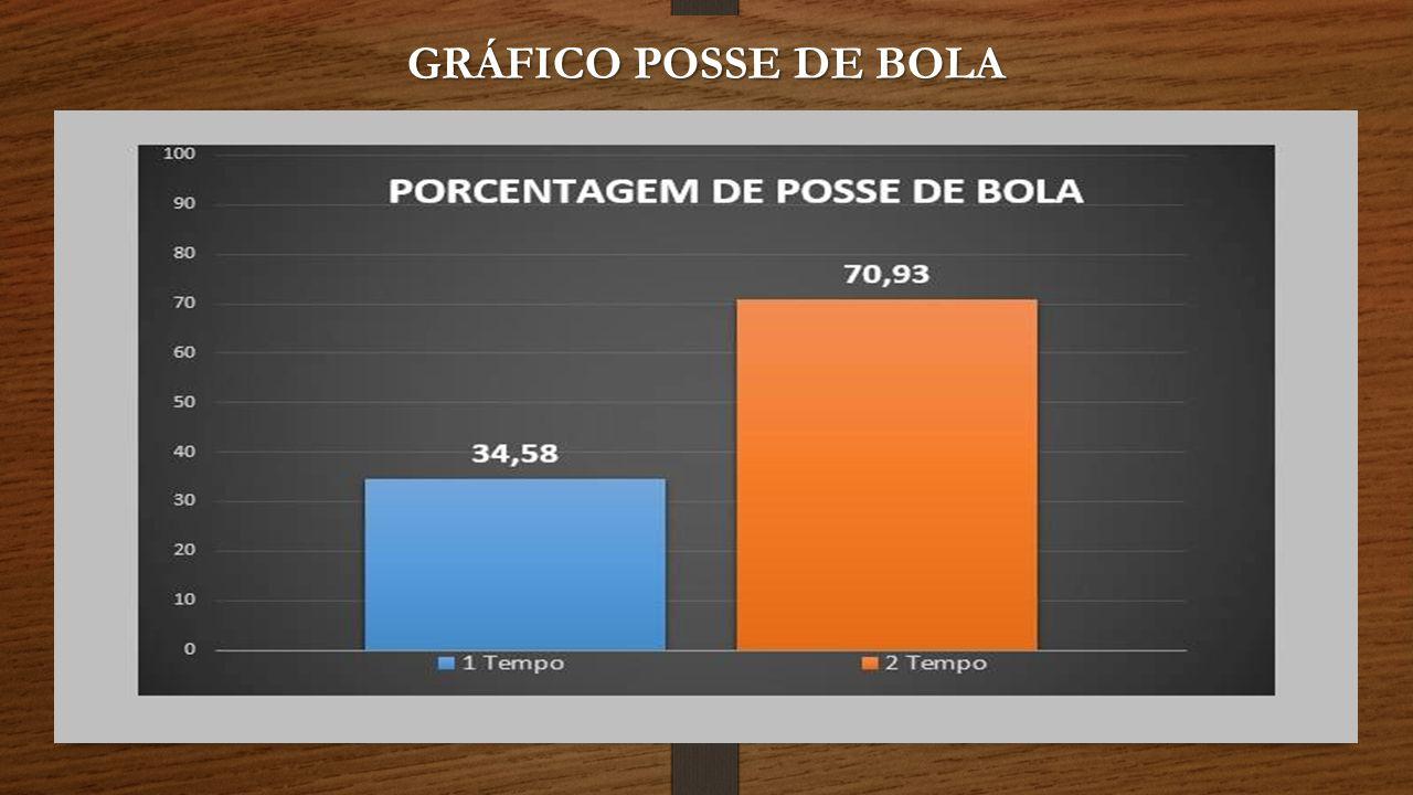 GRÁFICO POSSE DE BOLA