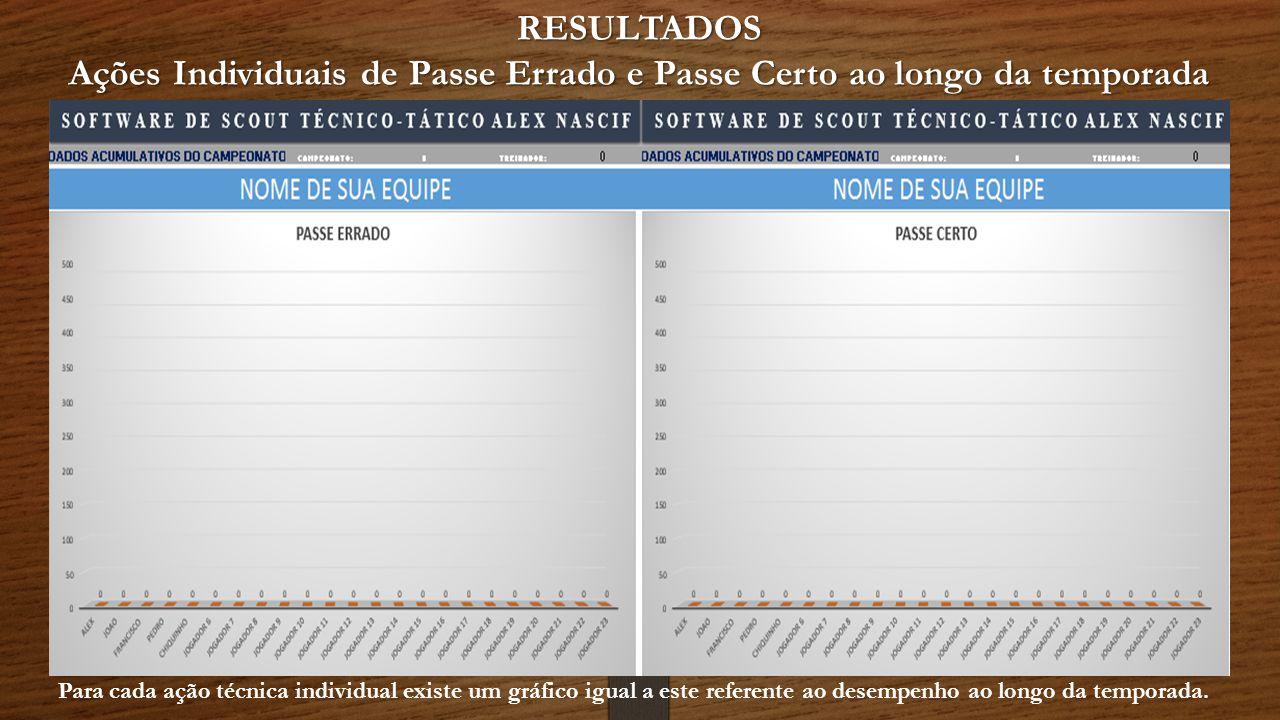 RESULTADOS Ações Individuais de Passe Errado e Passe Certo ao longo da temporada Para cada ação técnica individual existe um gráfico igual a este referente ao desempenho ao longo da temporada.