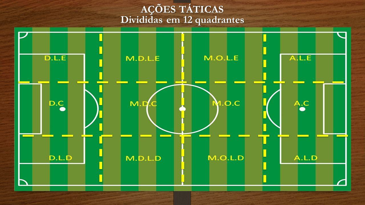 AÇÕES TÁTICAS Divididas em 12 quadrantes