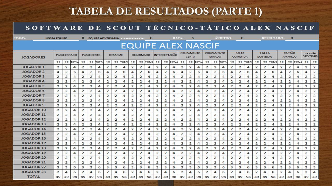 TABELA DE RESULTADOS (PARTE 1)
