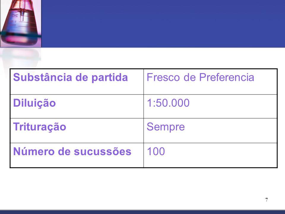 7 Substância de partidaFresco de Preferencia Diluição1:50.000 TrituraçãoSempre Número de sucussões100