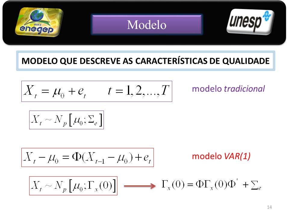 MODELO QUE DESCREVE AS CARACTERÍSTICAS DE QUALIDADE 14 modelo VAR(1) modelo tradicional Modelo