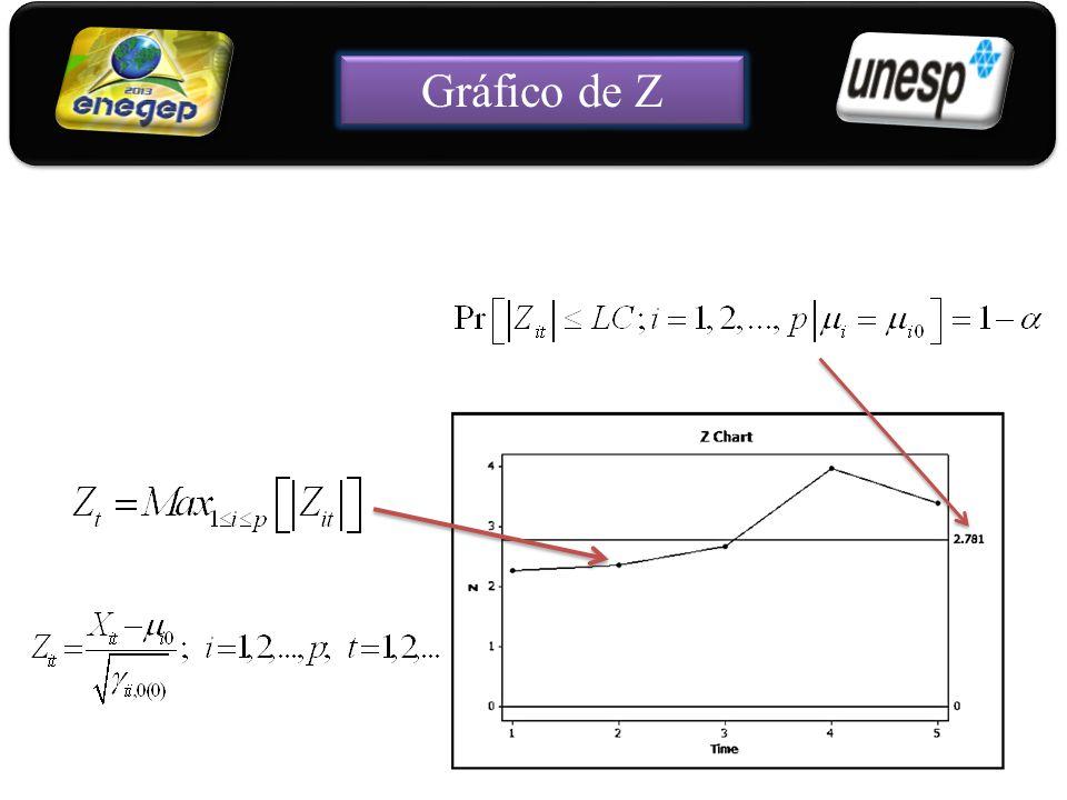 16 Gráfico de Z