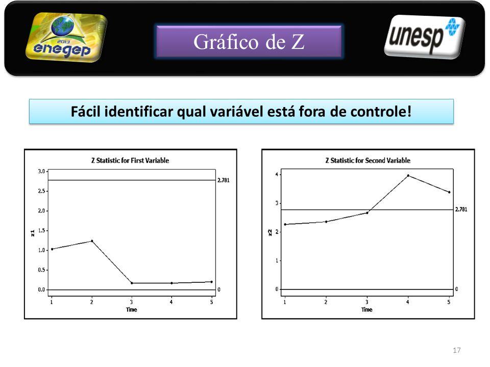 17 Fácil identificar qual variável está fora de controle! Gráfico de Z