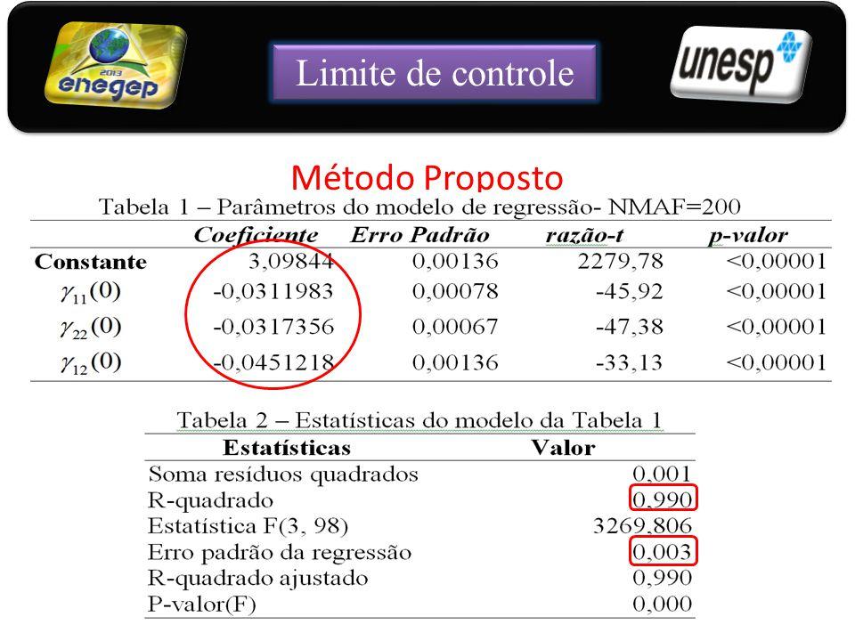 Método Proposto 21 Limite de controle