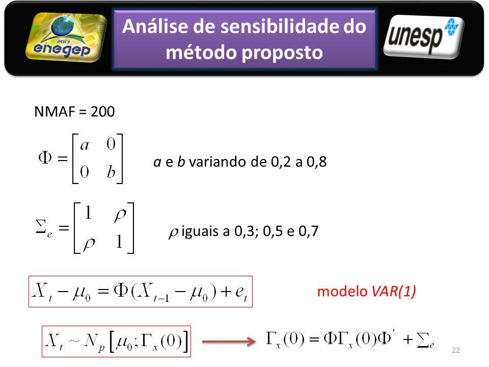 22 Análise de sensibilidade do método proposto NMAF = 200 a e b variando de 0,2 a 0,8 modelo VAR(1)  iguais a 0,3; 0,5 e 0,7