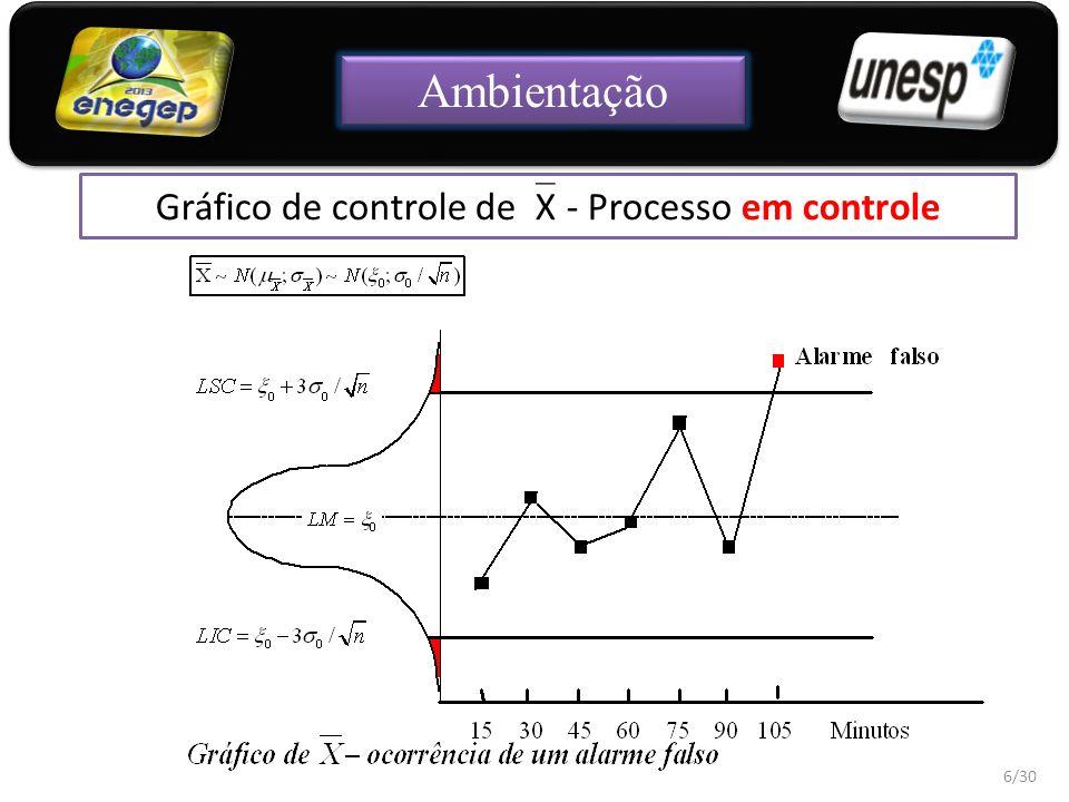 Gráfico de controle de  X - Processo fora de controle 7/30 Ambientação