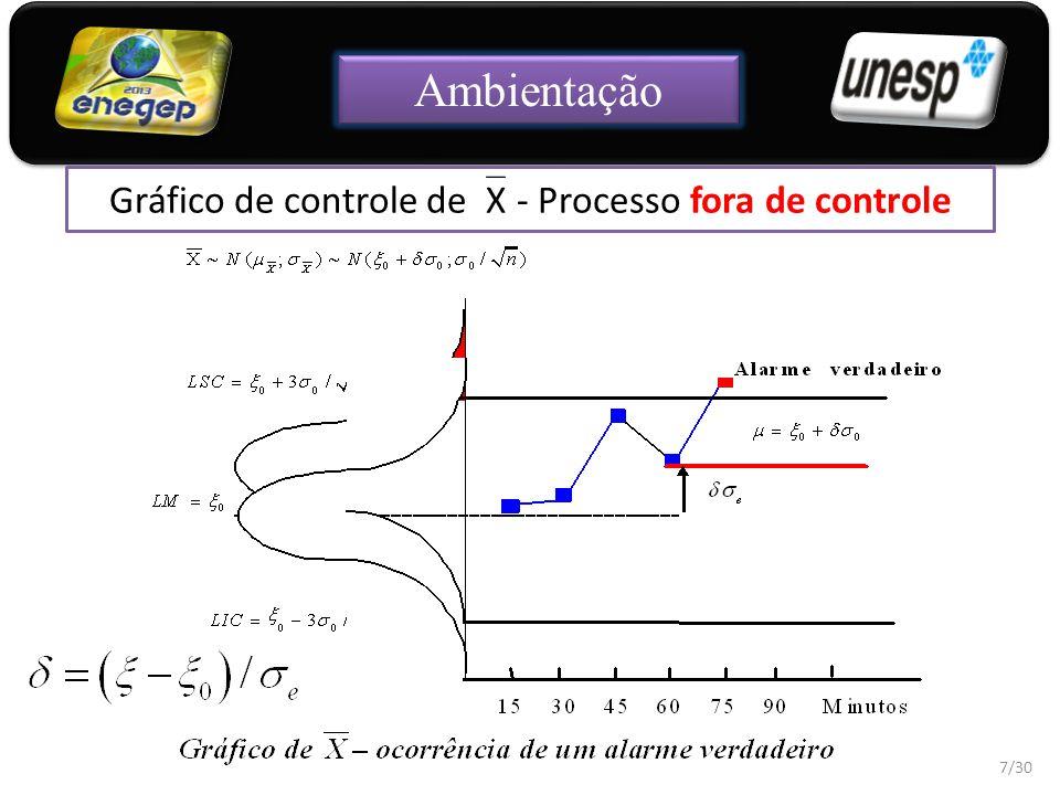 Um gráfico de controle multivariado mostra como as variáveis conjuntamente influenciam o processo.