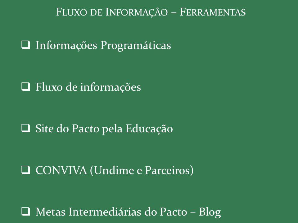 F LUXO DE I NFORMAÇÃO – F ERRAMENTAS  Informações Programáticas  Fluxo de informações  Site do Pacto pela Educação  CONVIVA (Undime e Parceiros) 