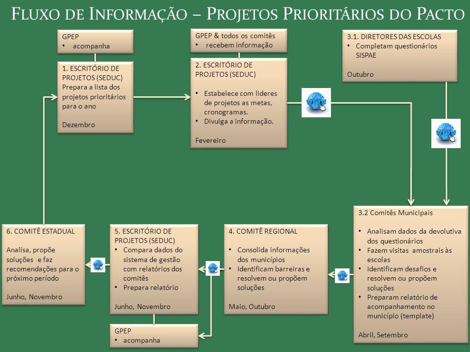 1. ESCRITÓRIO DE PROJETOS (SEDUC) Prepara a lista dos projetos prioritários para o ano Dezembro 1. ESCRITÓRIO DE PROJETOS (SEDUC) Prepara a lista dos