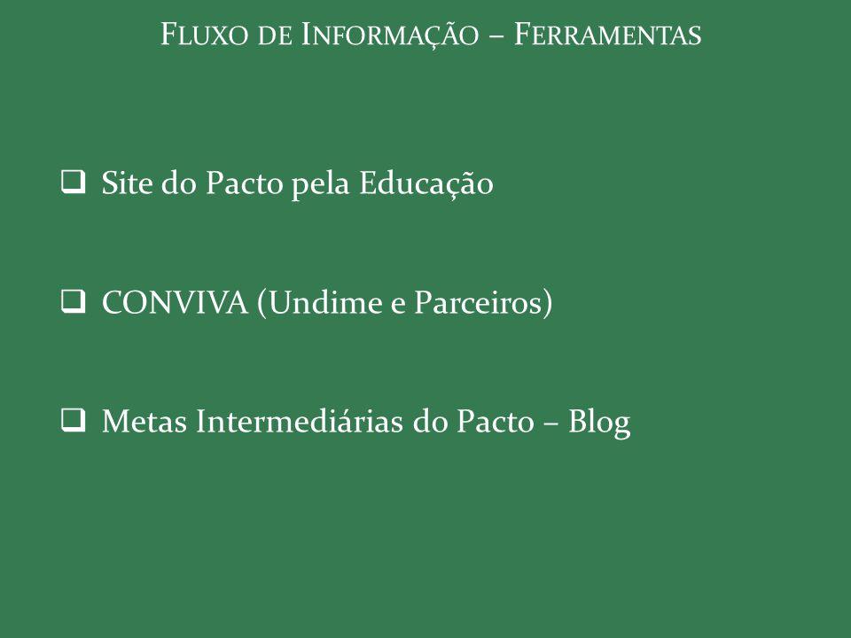 A SPECTOS I MPORTANTES – B ANCO DE M ETAS I NTERMEDIÁRIAS  Taxa de Aprovação (1º ao 5º / 6º ao 9º / 1ª a 4ª)  Taxa de Aprovação ( 1º/6º/1ª)  Taxa de Aprovação (2º/7º/2ª)  Taxa de Aprovação (3º/8º/3ª)  Taxa de Aprovação (4º/9º/4ª)  Taxa de Aprovação (5º/--/Médio Não Seriado)  Indicador de Rendimento (P)  Matemática  Língua Portuguesa  Nota Média Padronizada (N)  IDEB/IDEPA 2011 (PxN)  IDEB 2011 de Referência (Rede Pública do Município)  Rede de Referência