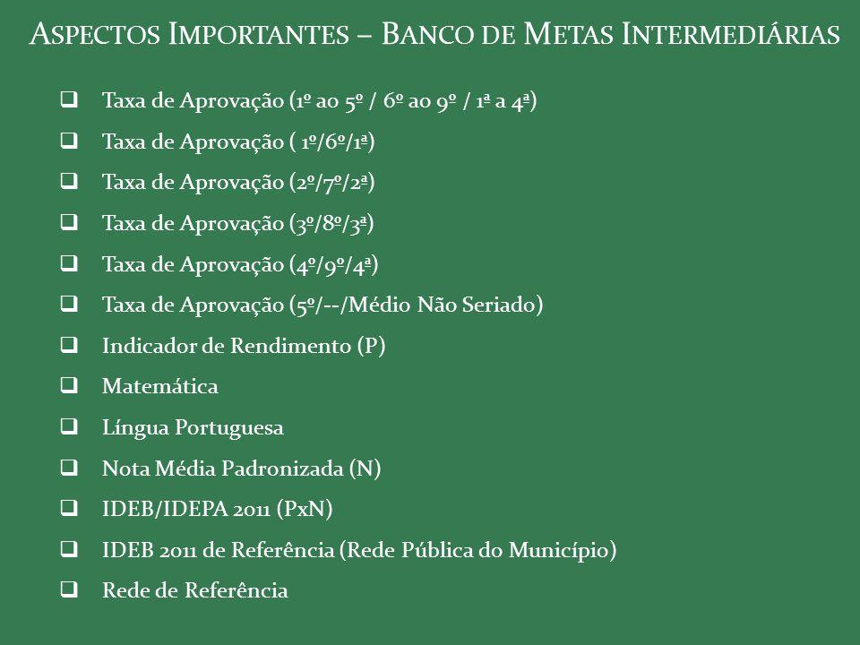 A SPECTOS I MPORTANTES – B ANCO DE M ETAS I NTERMEDIÁRIAS  Taxa de Aprovação (1º ao 5º / 6º ao 9º / 1ª a 4ª)  Taxa de Aprovação ( 1º/6º/1ª)  Taxa d