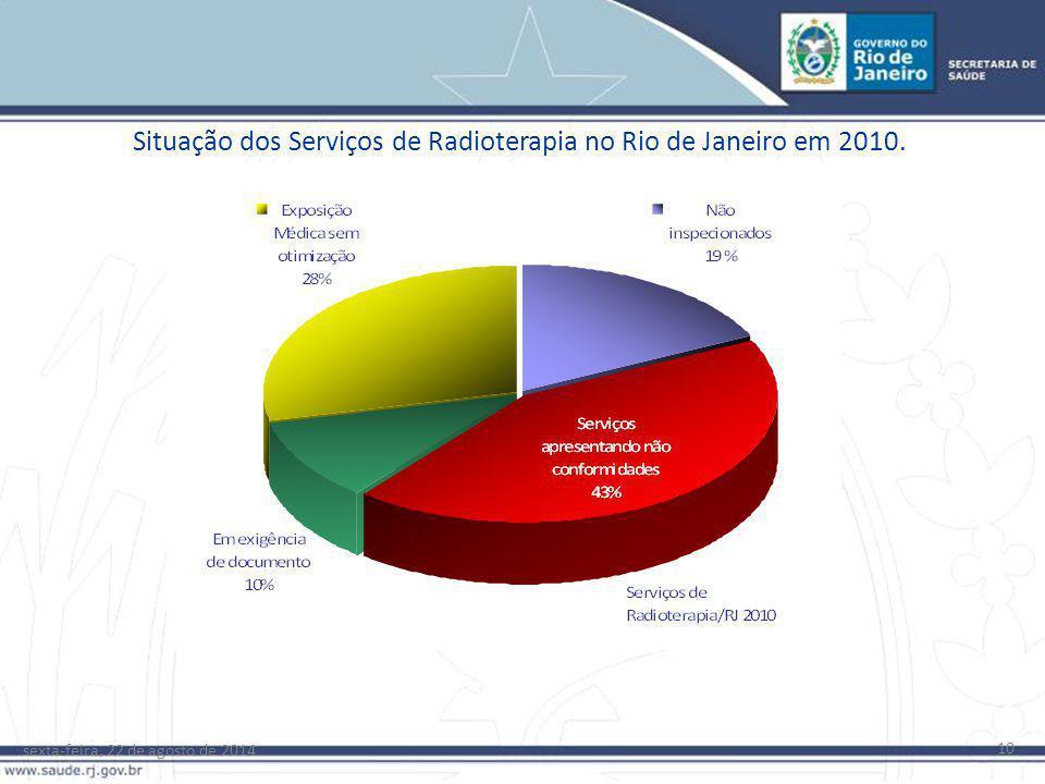 10 Situação dos Serviços de Radioterapia no Rio de Janeiro em 2010.