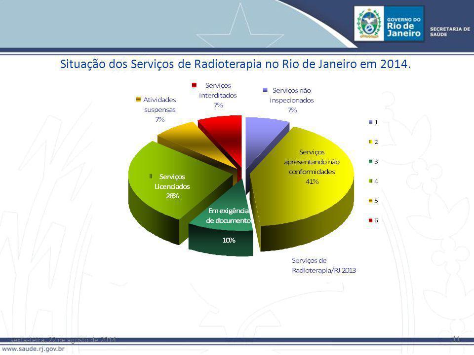 sexta-feira, 22 de agosto de 2014 11 Situação dos Serviços de Radioterapia no Rio de Janeiro em 2014.