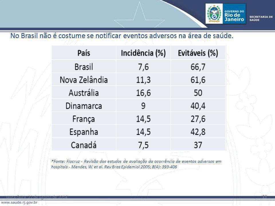 sexta-feira, 22 de agosto de 2014 23 *Fonte: Fiocruz - Revisão dos estudos de avaliação da ocorrência de eventos adversos em hospitais - Mendes, W. et