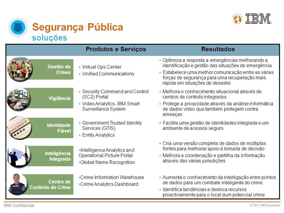 Business Unit Designation or other information Produtos e ServiçosResultados  Virtual Ops Center  Unified Communications  Optimiza a resposta a eme