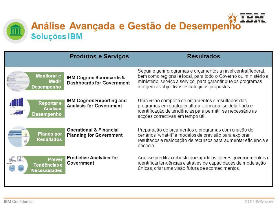 Business Unit Designation or other information Produtos e ServiçosResultados IBM Cognos Scorecards & Dashboards for Government Seguir e gerir programa