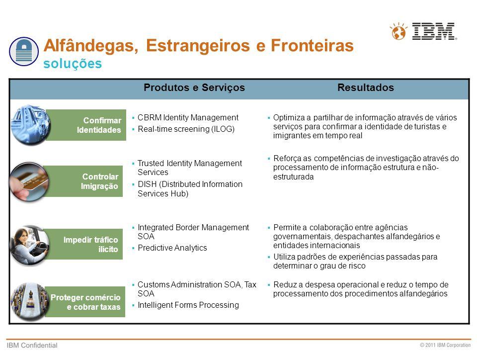 Business Unit Designation or other information Alfândegas, Estrangeiros e Fronteiras soluções Produtos e ServiçosResultados  CBRM Identity Management
