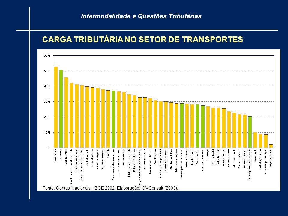Fonte: Contas Nacionais, IBGE 2002. Elaboração: GVConsult (2003). CARGA TRIBUTÁRIA NO SETOR DE TRANSPORTES Intermodalidade e Questões Tributárias