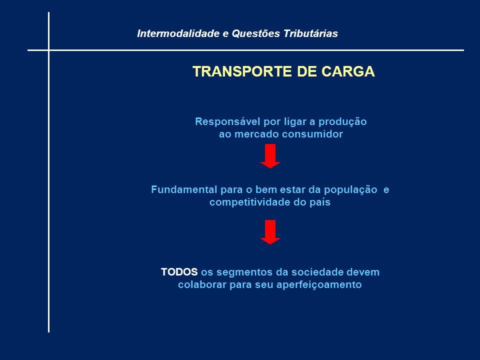TRANSPORTE DE CARGA Responsável por ligar a produção ao mercado consumidor Fundamental para o bem estar da população e competitividade do país TODOS o