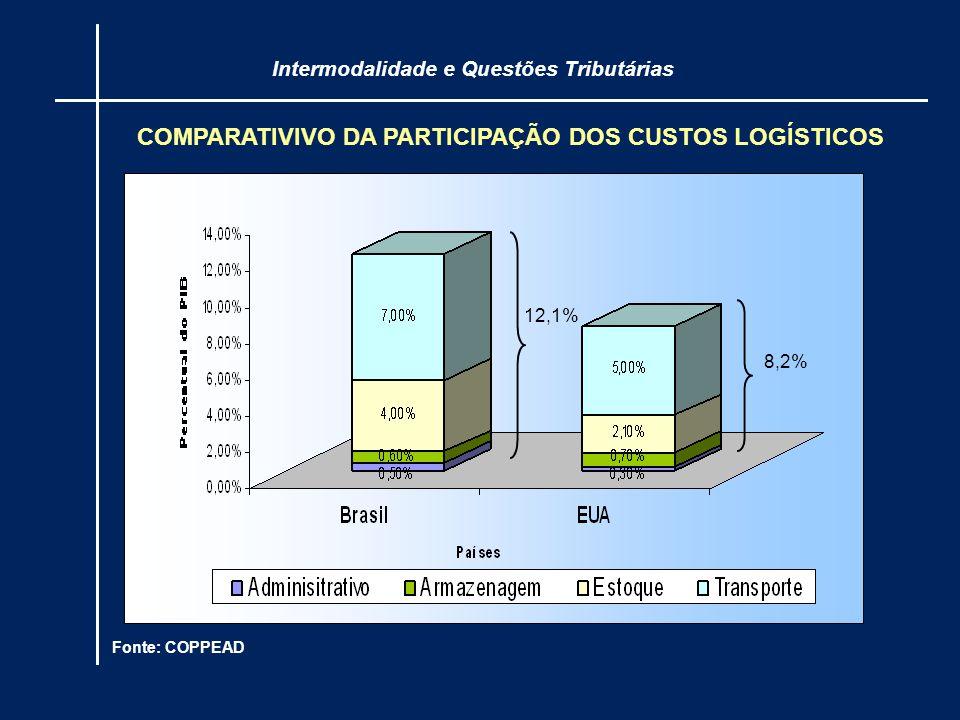 COMPARATIVIVO DA PARTICIPAÇÃO DOS CUSTOS LOGÍSTICOS Intermodalidade e Questões Tributárias Fonte: COPPEAD 12,1% 8,2%