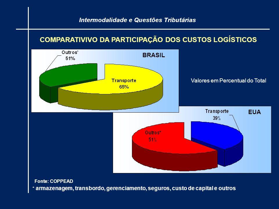 COMPARATIVIVO DA PARTICIPAÇÃO DOS CUSTOS LOGÍSTICOS Intermodalidade e Questões Tributárias Fonte: COPPEAD * armazenagem, transbordo, gerenciamento, se
