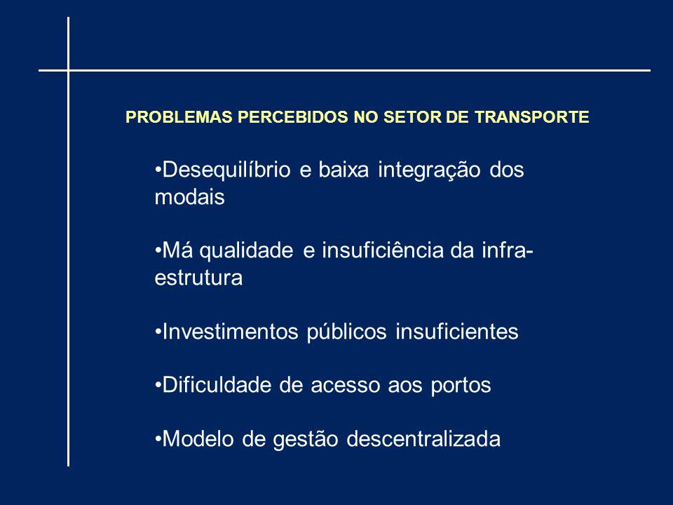Desequilíbrio e baixa integração dos modais Má qualidade e insuficiência da infra- estrutura Investimentos públicos insuficientes Dificuldade de acess