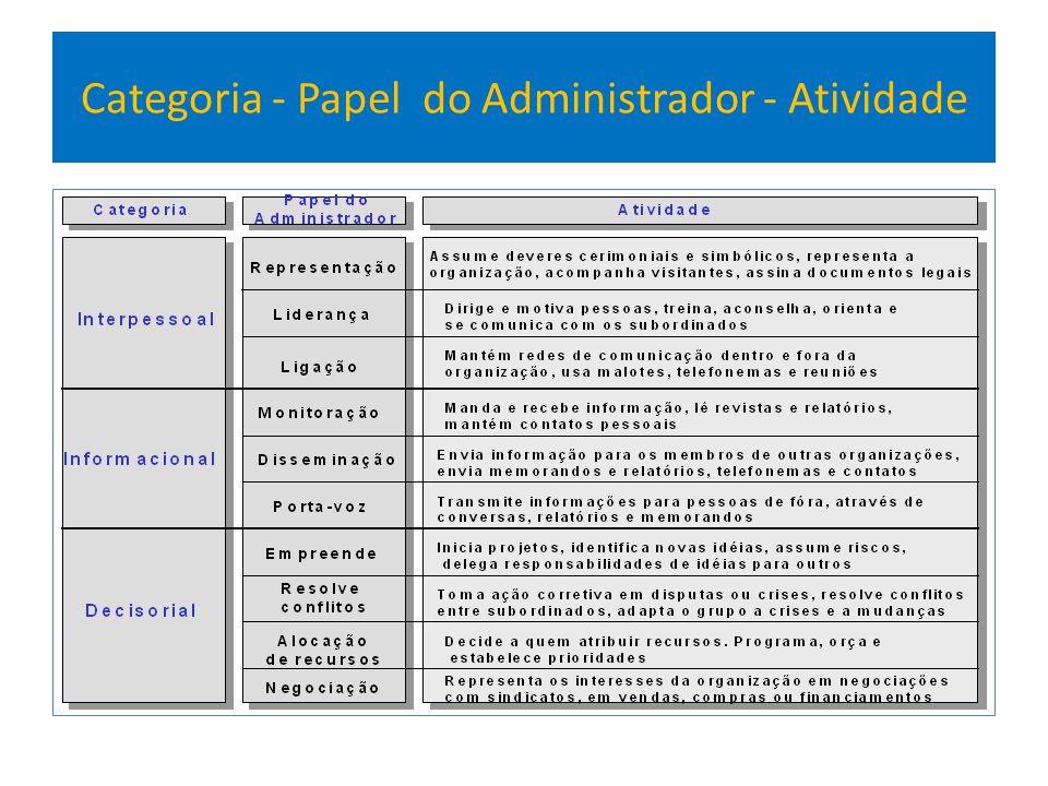 Categoria - Papel do Administrador - Atividade