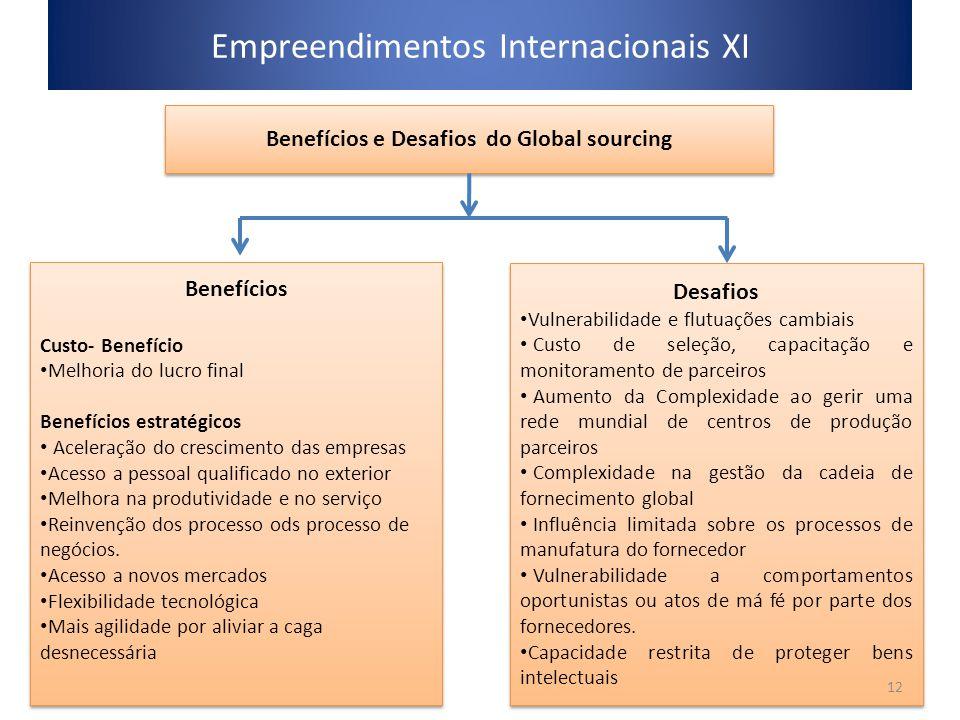 Empreendimentos Internacionais XI Benefícios e Desafios do Global sourcing Benefícios Custo- Benefício Melhoria do lucro final Benefícios estratégicos