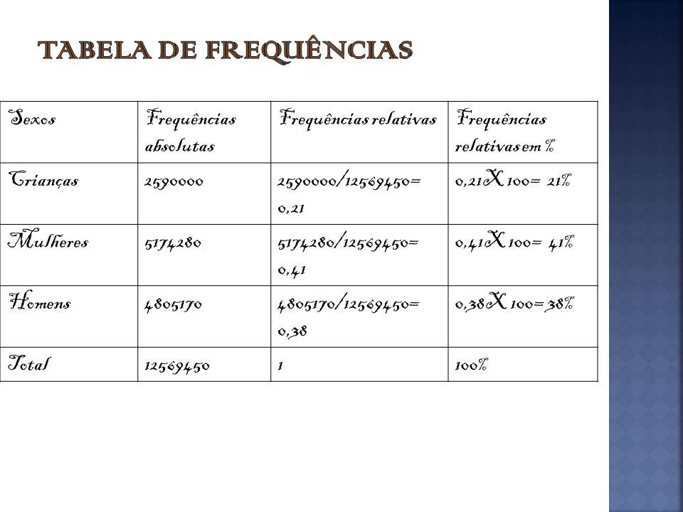 SexosFrequências absolutas Frequências relativasFrequências relativas em % Crianças25900002590000/12569450= 0,21 0,21X 100= 21% Mulheres51742805174280/12569450= 0,41 0,41X 100= 41% Homens48051704805170/12569450= 0,38 0,38X 100= 38% Total125694501100%