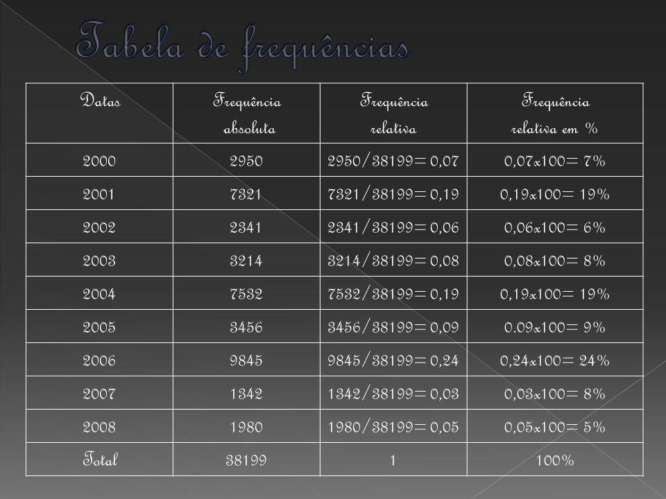 DatasFrequência absoluta Frequência relativa Frequência relativa em % 200029502950/38199= 0,070,07x100= 7% 200173217321/38199= 0,190,19x100= 19% 200223412341/38199= 0,060,06x100= 6% 200332143214/38199= 0,080,08x100= 8% 200475327532/38199= 0,190,19x100= 19% 200534563456/38199= 0,090.09x100= 9% 200698459845/38199= 0,240,24x100= 24% 200713421342/38199= 0,030,03x100= 8% 200819801980/38199= 0,050,05x100= 5% Total381991100%
