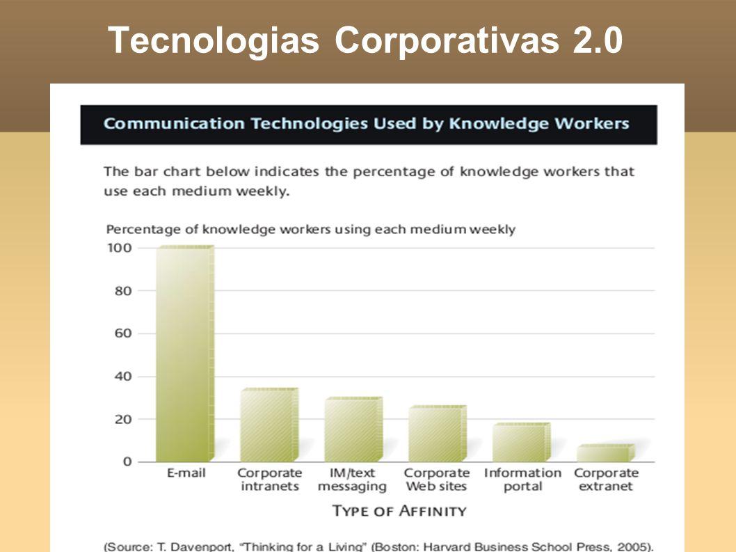 As tecnologias atuais disponíveis para os profissionais do conhecimento não estão capturando o conhecimento.