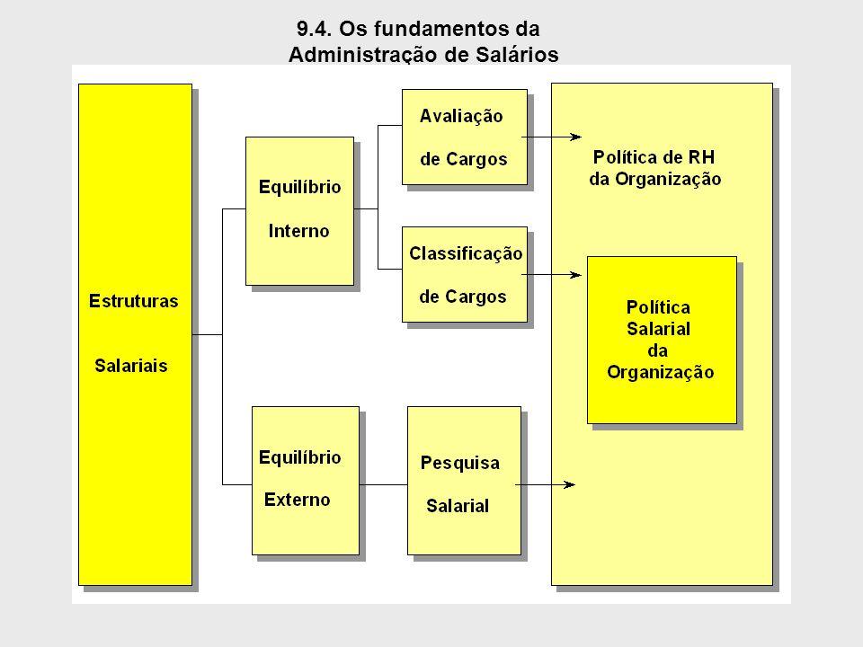 9.4. Os fundamentos da Administração de Salários