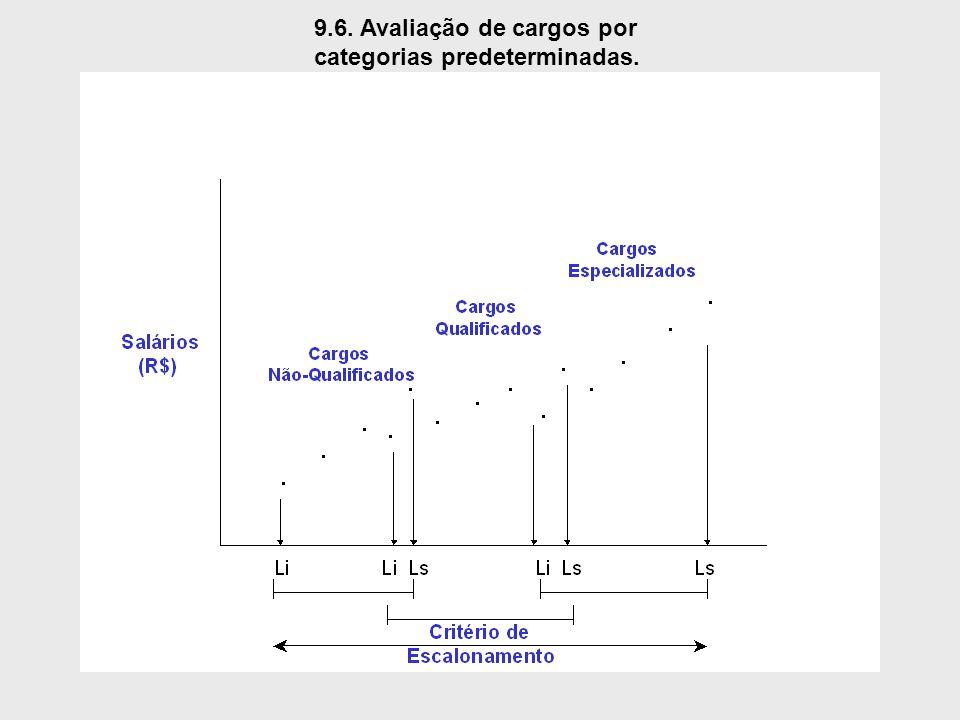 9.6. Avaliação de cargos por categorias predeterminadas.