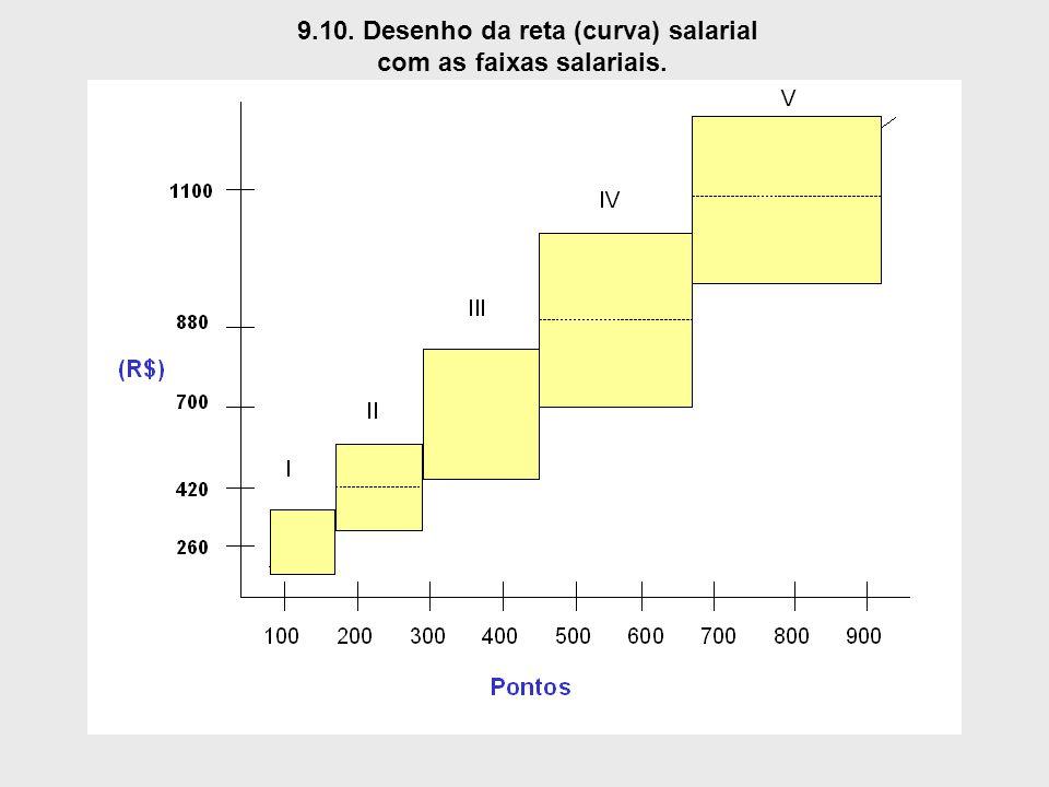 9.10. Desenho da reta (curva) salarial com as faixas salariais.