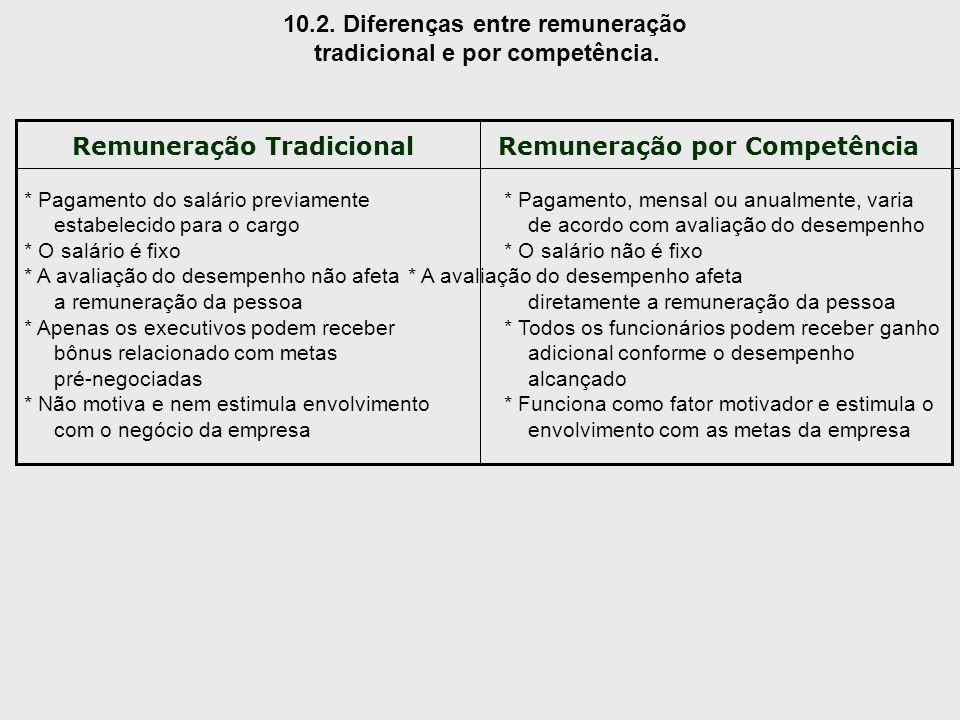 10.2. Diferenças entre remuneração tradicional e por competência. Remuneração TradicionalRemuneração por Competência * Pagamento do salário previament