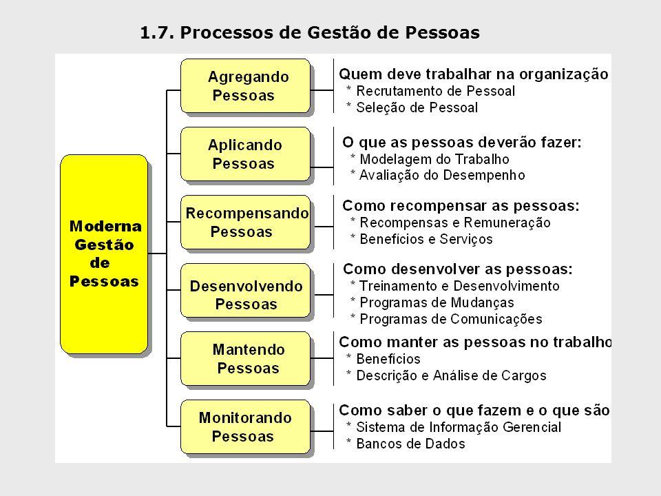 1.7. Processos de Gestão de Pessoas