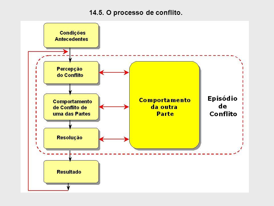 14.5. O processo de conflito.