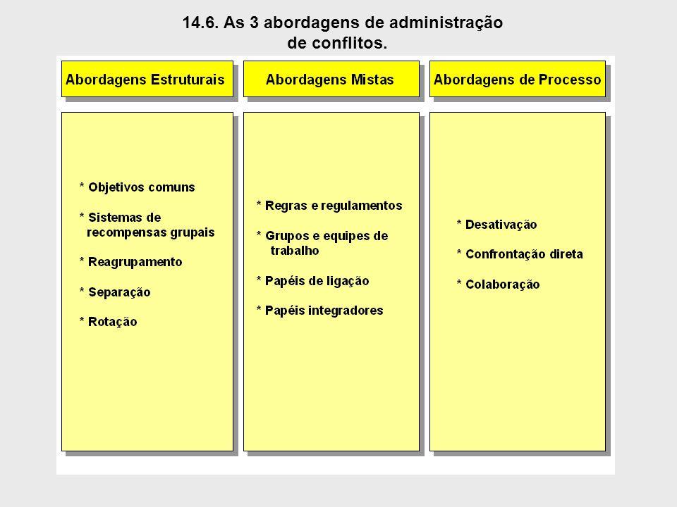 14.6. As 3 abordagens de administração de conflitos.