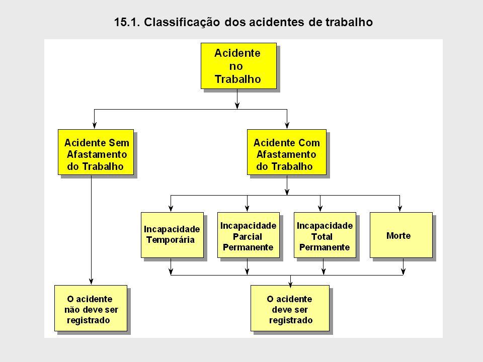 15.1. Classificação dos acidentes de trabalho