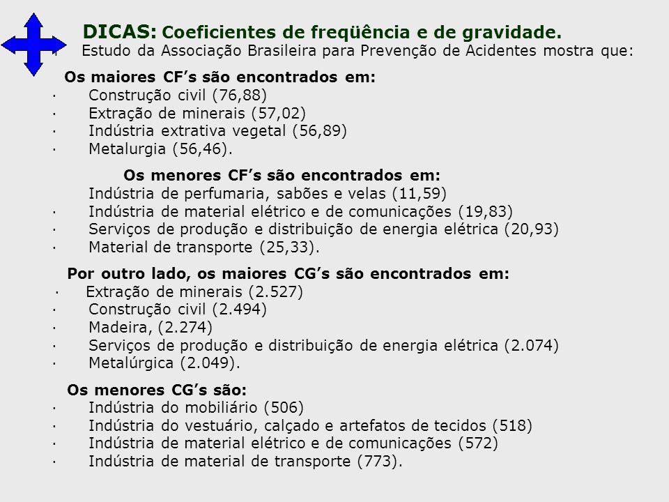 T Estudo da Associação Brasileira para Prevenção de Acidentes mostra que: Os maiores CF's são encontrados em: · Construção civil (76,88) · Extração de