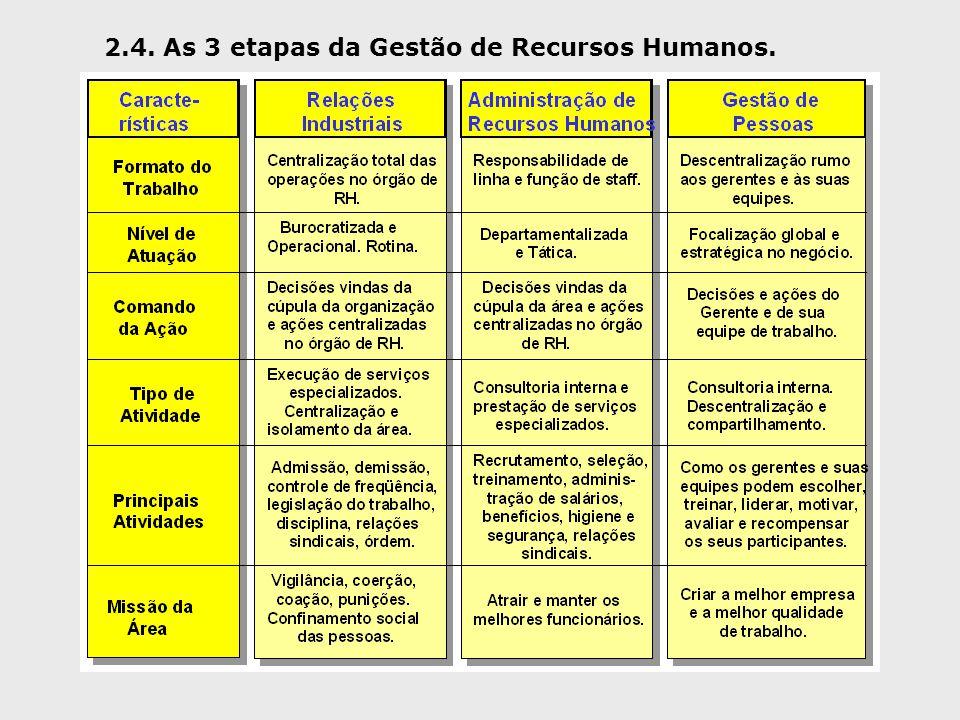 2.4. As 3 etapas da Gestão de Recursos Humanos.