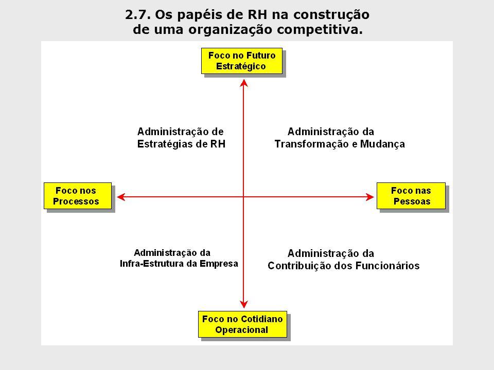 2.7. Os papéis de RH na construção de uma organização competitiva.