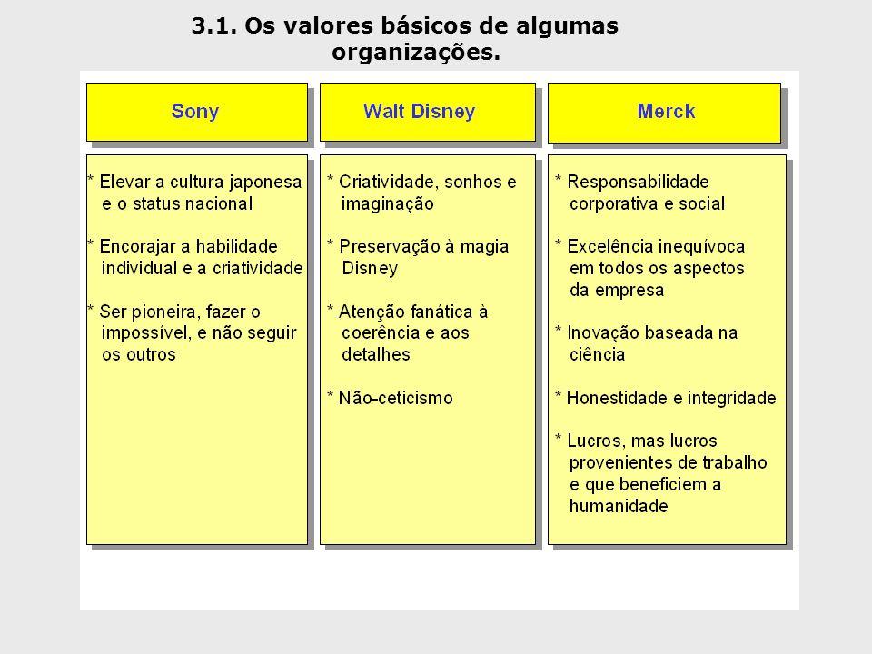3.1. Os valores básicos de algumas organizações.