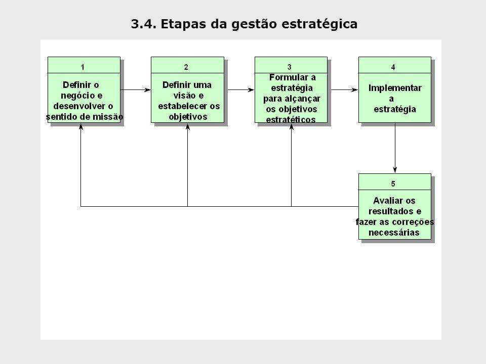 3.4. Etapas da gestão estratégica
