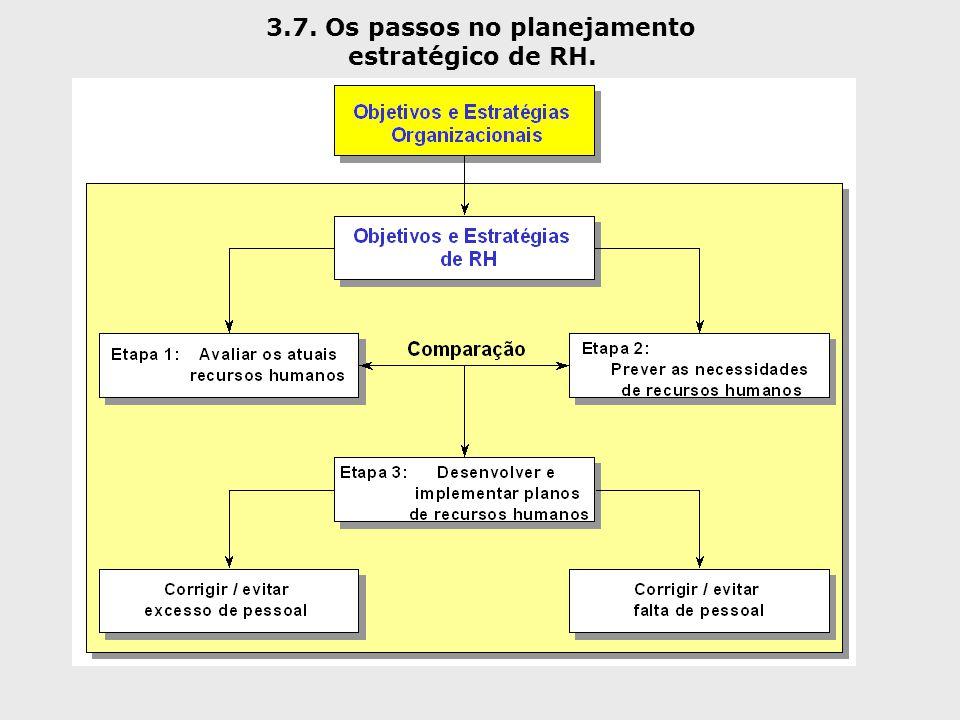 3.7. Os passos no planejamento estratégico de RH.
