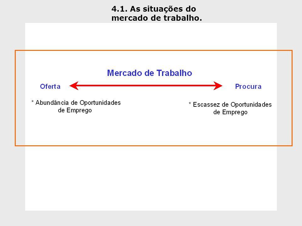 4.1. As situações do mercado de trabalho.