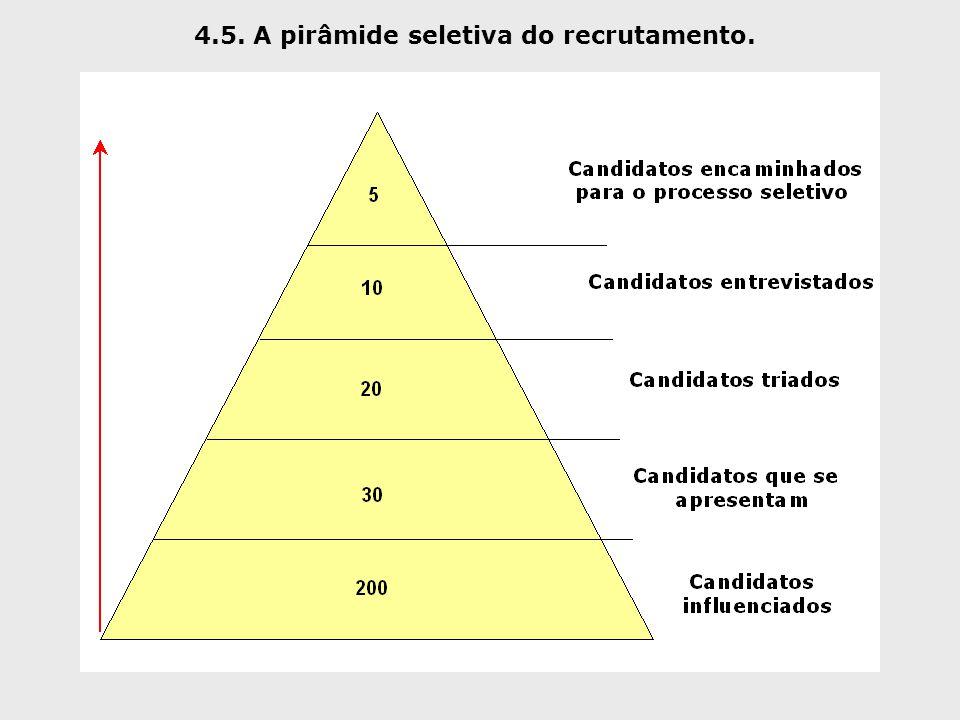 4.5. A pirâmide seletiva do recrutamento.