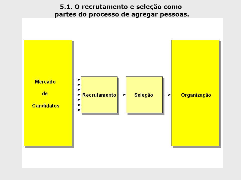 5.1. O recrutamento e seleção como partes do processo de agregar pessoas.